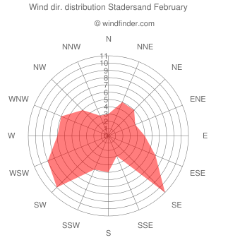 Wind direction distribution Stadersand February